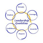 Effective Leadership Skills