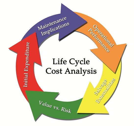 Life Cycle Cost Analysis - SEMINAR BAGUS