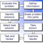 Analytical Thinking & Problem Solving