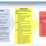 Emergancy Response Plan & Procedure 2