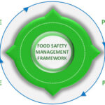 Food Safety Management