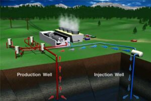 Geothermal System & Technology Introduction Training
