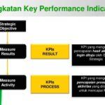 Penyusunan KPI Based Performance Management 2