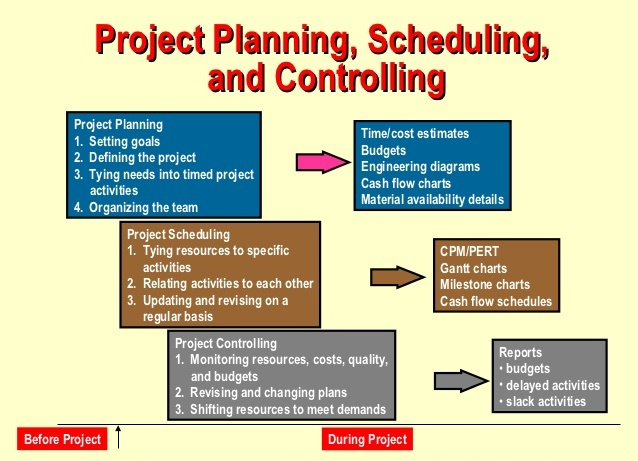 project planning management and control In project management process, an appropriate project control development plays an essential role (shtub, bard & globerson 2005) the earned value management (evm) system furnishes effective project planning and controlling, which is made up of uniting specialized scope, schedule and cost.
