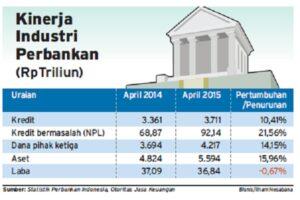 Analisis Pasar Untuk Industri Perbankan 2
