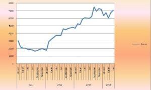 Analisis Pasar Untuk Industri Perbankan