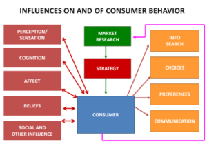 Customer Behaviour 2