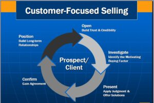 Customer Focus Selling Skills 2