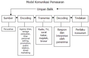 Komunikasi Pemasaran 2