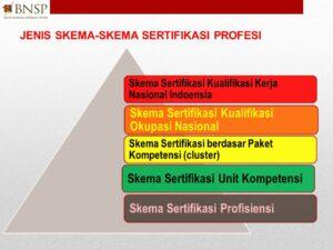 Pelatihan dan Sertifikasi SKEMA 3