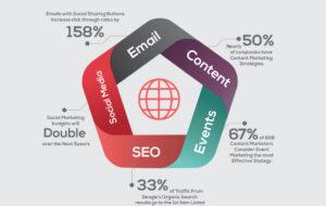 Brand Management & Optimasi Media Digital