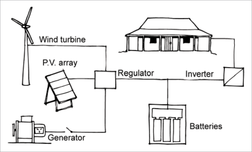 Electrical System Power Inverter Training