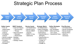 Strategic Sales Planning, Marketing Analysis & Decision Making