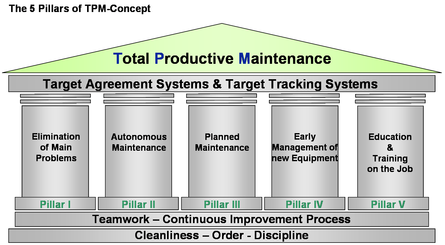 total productive maintenance Total productive maintenance (tpm) is more than simply a strategy it is a thorough, all-encompassing philosophy with the goal of improving all aspects of a company's production process.