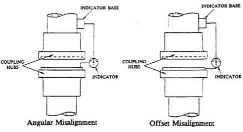 Alignment Pump And Motor