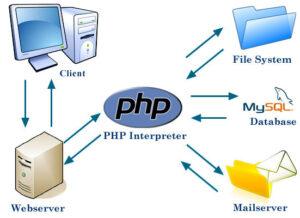 Pemrograman Web Dengan Php & Mysql