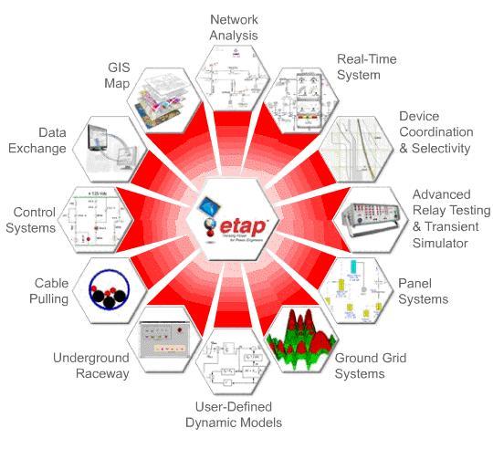 Electrical power system analysis using etap for Motor circuit analysis training