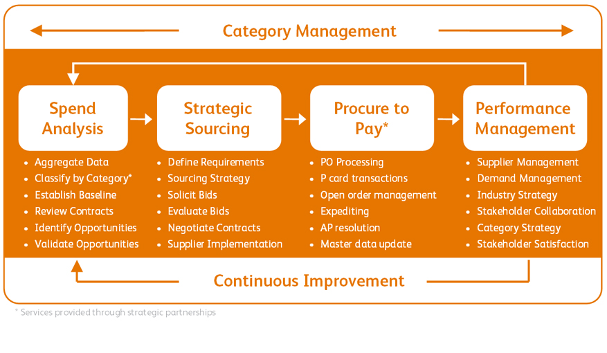 strategy management of gsk Enterprise risk management erm provides a framework for risk management, which typically involves identifying particular  glaxosmithkline – a study in conflicting strategic goals one of gsk's strategic goals was to sell safe and effective prescription medication another goal was to increase profitability by.