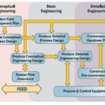 Basic Design And Engineering 2