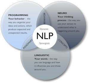 Successful Selling Skill with Neuro-linguistic programming (NLP)
