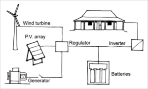 Electrical System Power Inverter Training 2