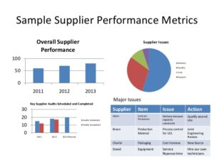 Purchasing And Supplier Performance