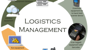 Logistic Management, Purchasing Management and Asset Management