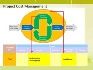 training-project-cost-management